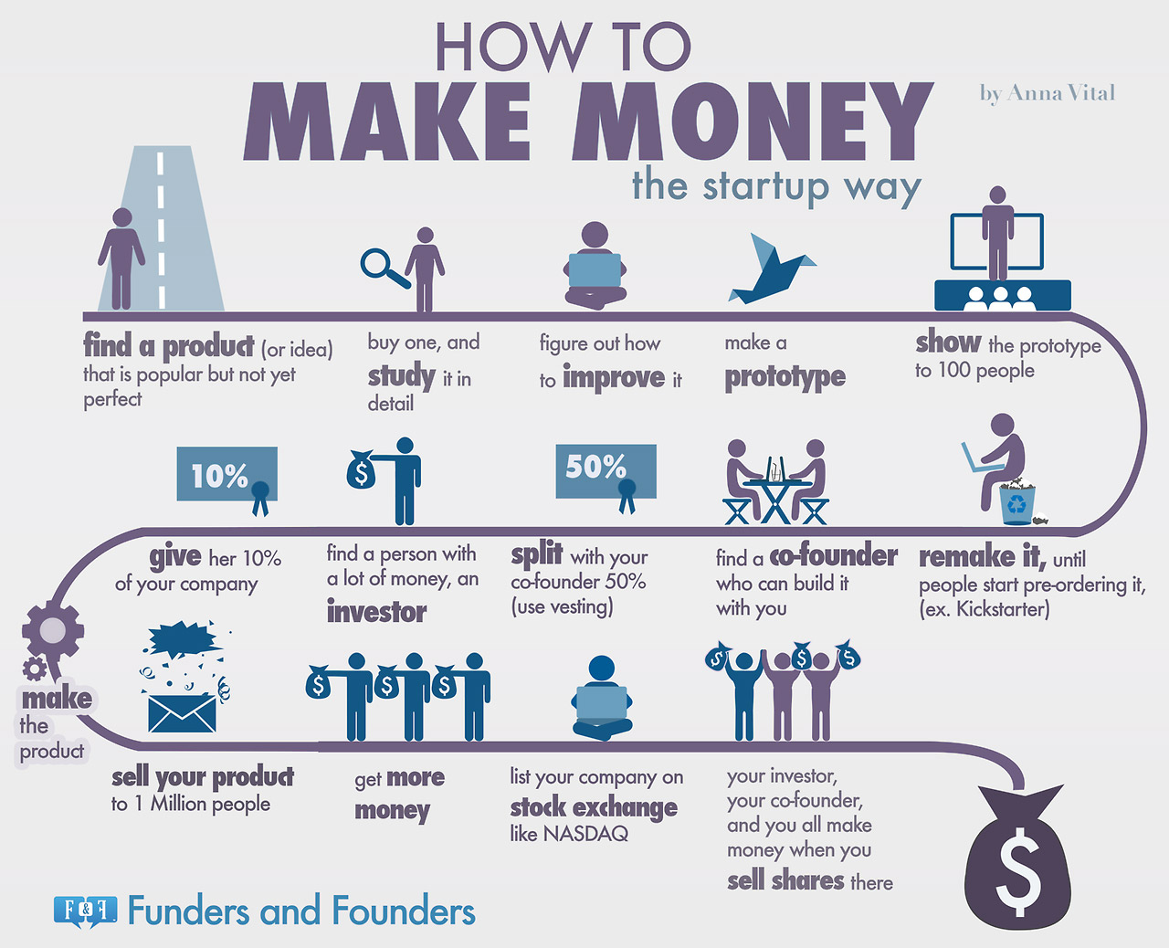 How to make money with a real estate startup infographic 1397168889 formula startups use make billions infographic pooptronica