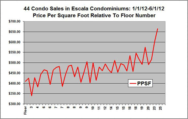 Seattle Condos Price Per Square Foot
