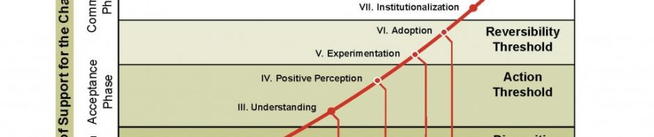 blog-commitment-curve-1024x774