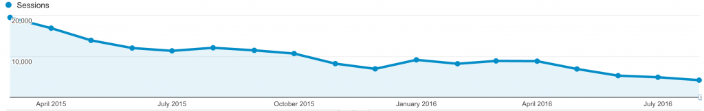 Painful decline in my website traffic due to extended outages at Diverse Solutions