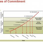 Is Anyone in Real Estate Thinking about the Commitment Curve?