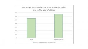 Percentage of people who live in cities.